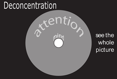 Figure VM.PDA.2: Deconcentration of attention